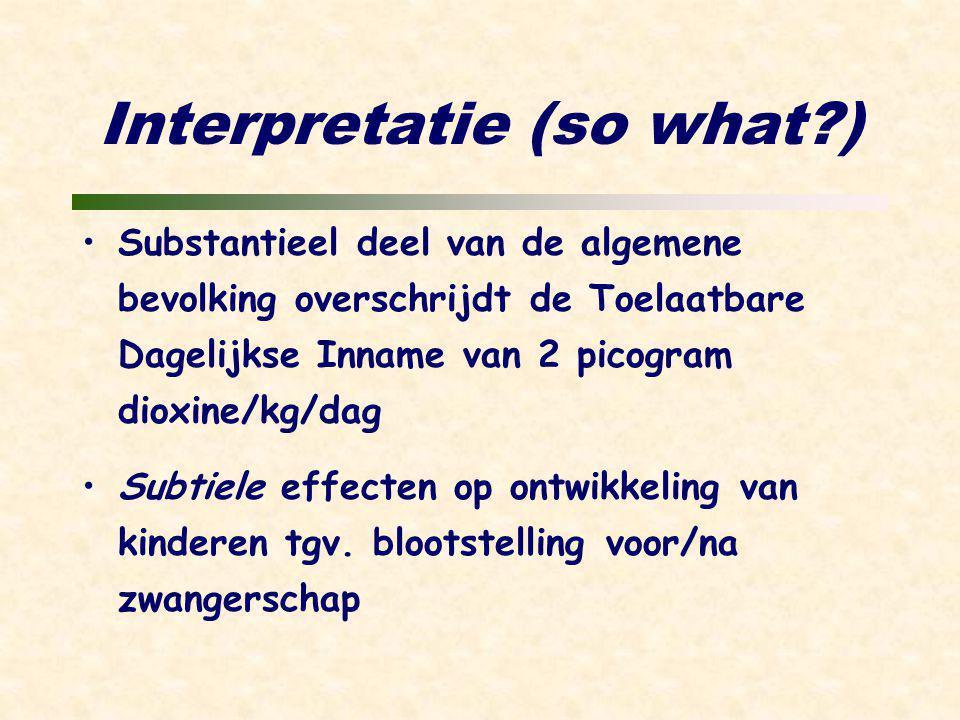 Interpretatie (so what ) Substantieel deel van de algemene bevolking overschrijdt de Toelaatbare Dagelijkse Inname van 2 picogram dioxine/kg/dag Subtiele effecten op ontwikkeling van kinderen tgv.