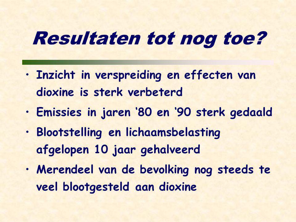 Resultaten tot nog toe? Inzicht in verspreiding en effecten van dioxine is sterk verbeterd Emissies in jaren '80 en '90 sterk gedaald Blootstelling en