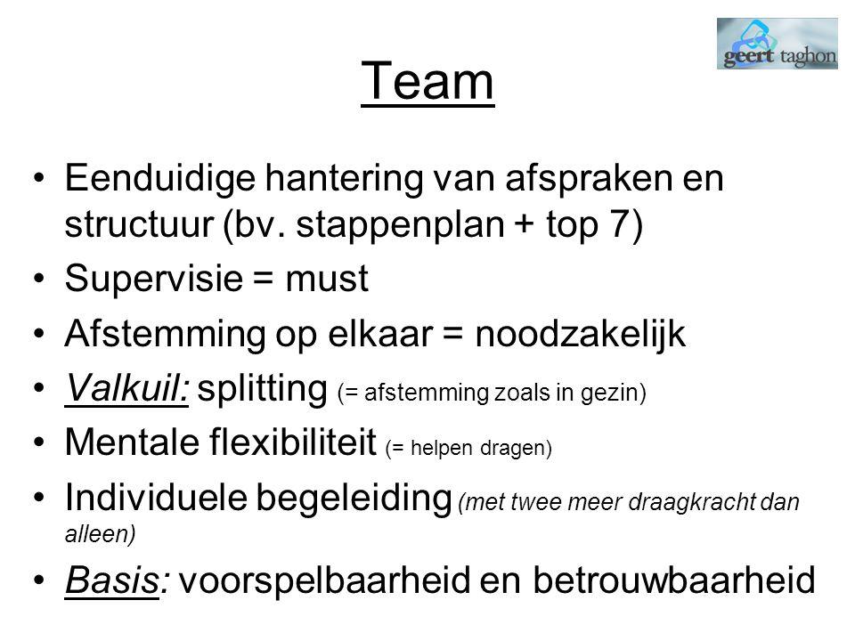 Team Eenduidige hantering van afspraken en structuur (bv.