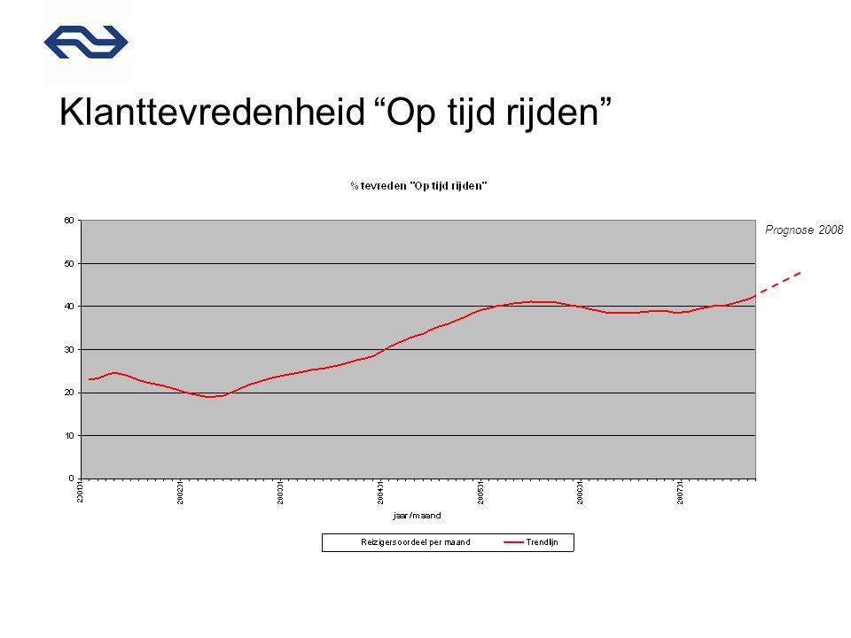 Klanttevredenheid Op tijd rijden Prognose 2008