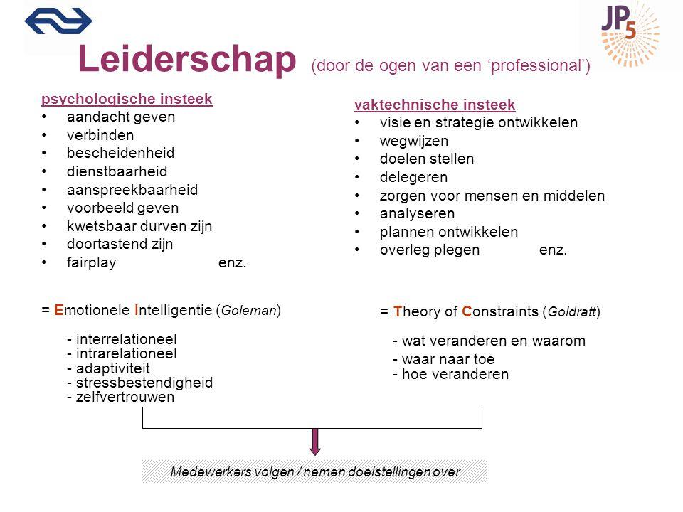 TEST UZELF Leadership Inventory MBTI EQ enz.