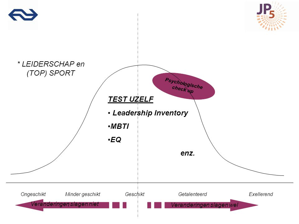 TEST UZELF Leadership Inventory MBTI EQ enz.