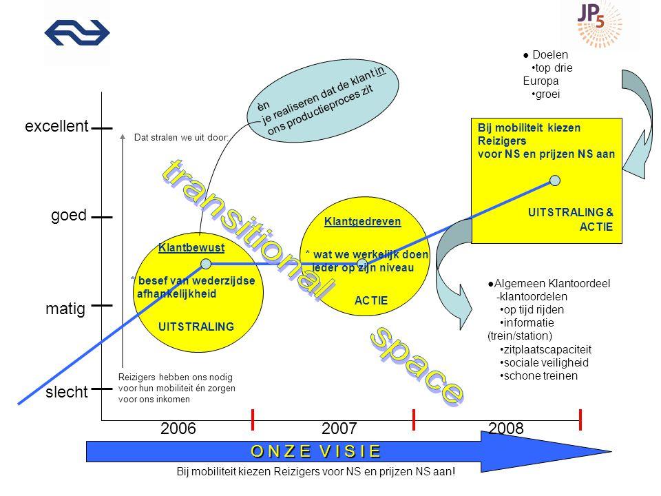 Klanttevredenheid Algemeen oordeel Prognose 2008