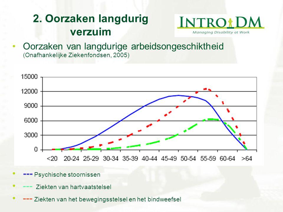 2. Oorzaken langdurig verzuim Oorzaken van langdurige arbeidsongeschiktheid (Onafhankelijke Ziekenfondsen, 2005) --- Psychische stoornissen --- Ziekte