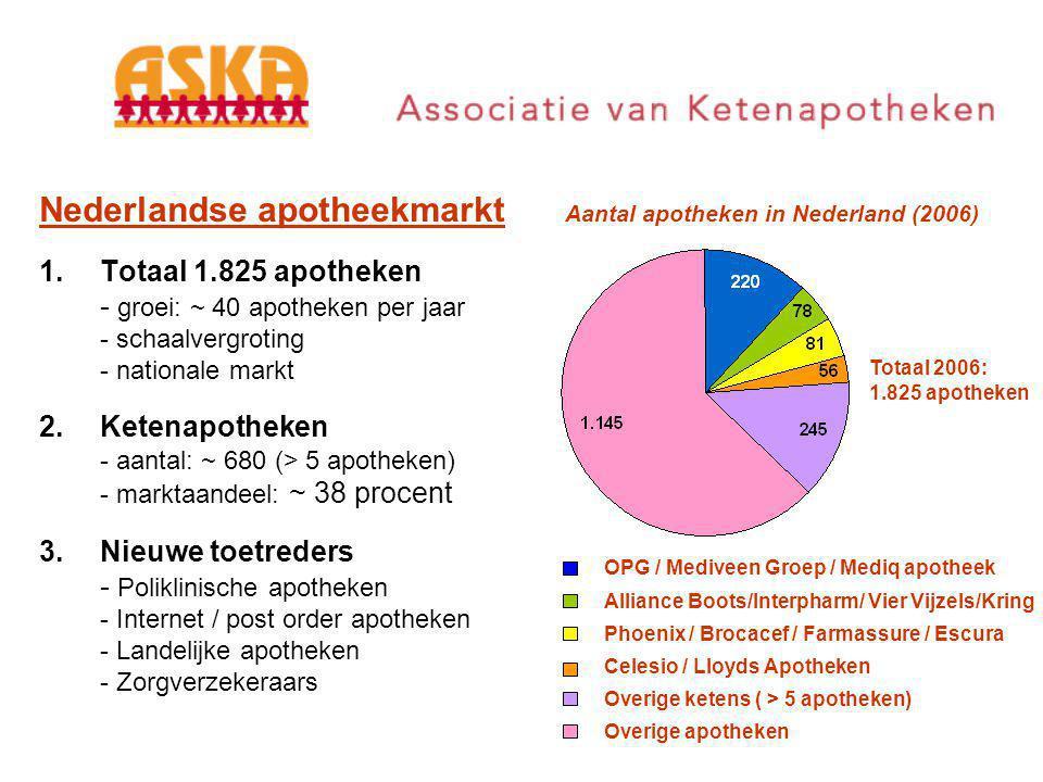 Nederlandse apotheekmarkt 1.Totaal 1.825 apotheken - groei: ~ 40 apotheken per jaar - schaalvergroting - nationale markt 2.Ketenapotheken - aantal: ~ 680 (> 5 apotheken) - marktaandeel: ~ 38 procent 3.Nieuwe toetreders - Poliklinische apotheken - Internet / post order apotheken - Landelijke apotheken - Zorgverzekeraars Aantal apotheken in Nederland (2006) OPG / Mediveen Groep / Mediq apotheek Alliance Boots/Interpharm/ Vier Vijzels/Kring Phoenix / Brocacef / Farmassure / Escura Celesio / Lloyds Apotheken Overige ketens ( > 5 apotheken) Overige apotheken Totaal 2006: 1.825 apotheken