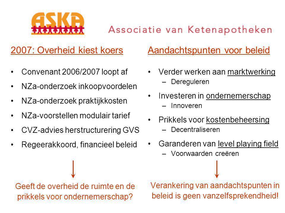 Uitdaging voor 2007 Een toekomstbestendige beleidskoers uitzetten voor de geneesmiddelenvoorziening in Nederland.