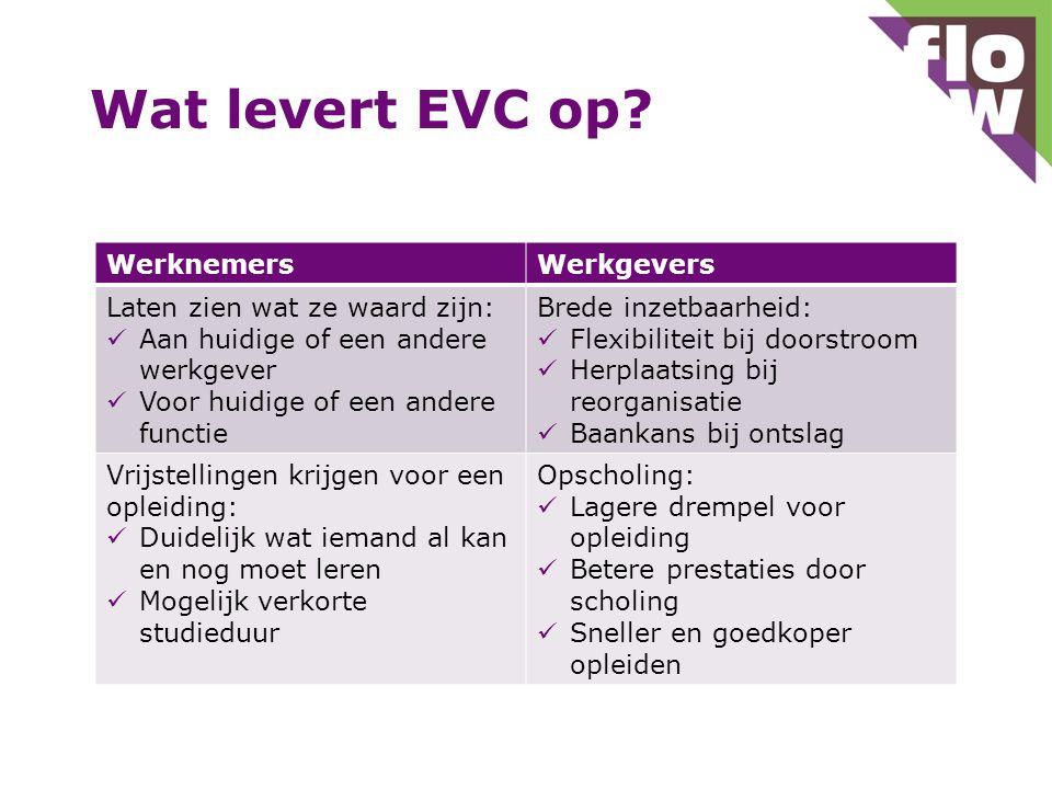 Wat levert EVC op? WerknemersWerkgevers Laten zien wat ze waard zijn: Aan huidige of een andere werkgever Voor huidige of een andere functie Brede inz