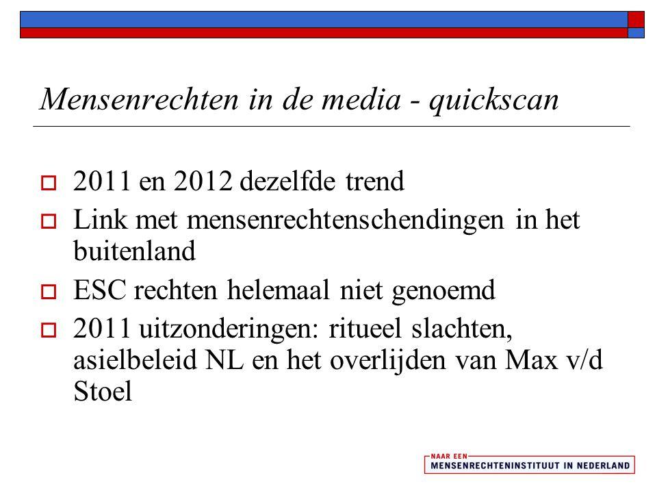Mensenrechten in de media - quickscan  2011 en 2012 dezelfde trend  Link met mensenrechtenschendingen in het buitenland  ESC rechten helemaal niet genoemd  2011 uitzonderingen: ritueel slachten, asielbeleid NL en het overlijden van Max v/d Stoel