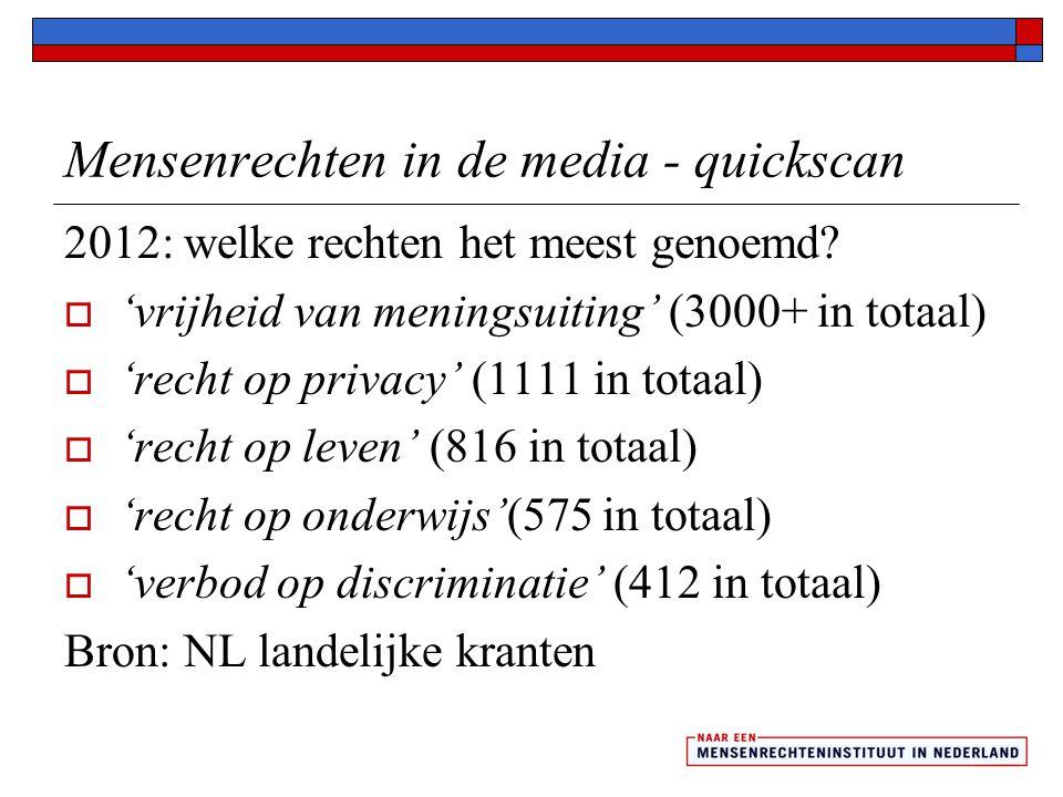 Beleving van mensenrechten in Nederland  1 op de 10 Nederlanders ervaart mensenrechtenschending: bijna 1 op 5 denkt dat mensenrechtenschendingen vaak voorkomen in Nederland  Discriminatie en oneerlijke behandeling zien mensen als mensenrechtenschending  Meer jongeren (24%), ten opzichte van alle bevraagden (19%), denken dat er in Nederland vaak schendingen plaatsvinden.