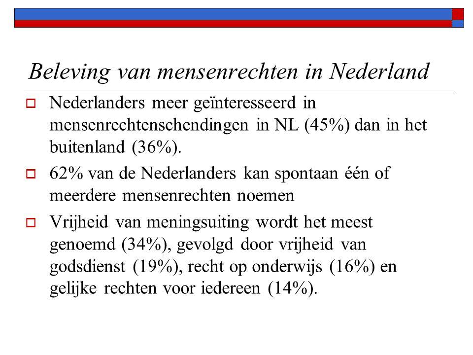 Beleving van mensenrechten in Nederland  Nederlanders meer geïnteresseerd in mensenrechtenschendingen in NL (45%) dan in het buitenland (36%).