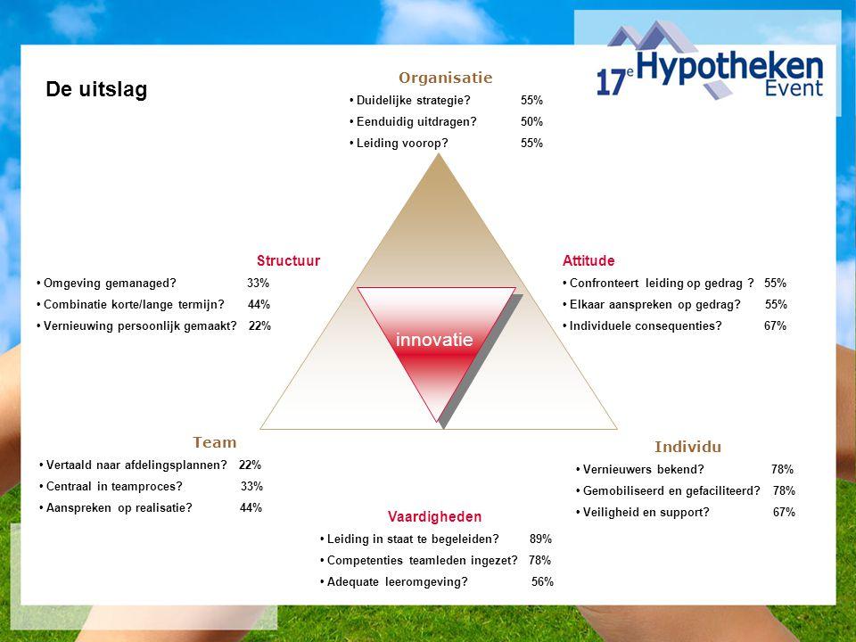 Organisatie Duidelijke strategie 55% Eenduidig uitdragen 50% Leiding voorop 55% Team Vertaald naar afdelingsplannen.