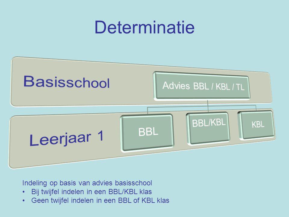 Determinatie Indeling op basis van resultaten leerjaar 1 Bij twijfel indelen in een BBL/KBL klas Geen twijfel indelen in een BBL of KBL klas
