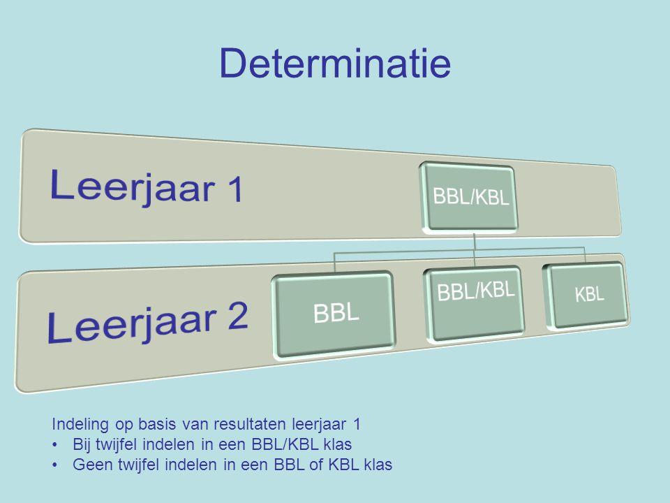 Determinatie Indeling op basis van richting en op basis van resultaten leerjaar 2 Binnen een klas BBL en KBL leerlingen Lessen worden gegeven op BBL- en KBL niveau