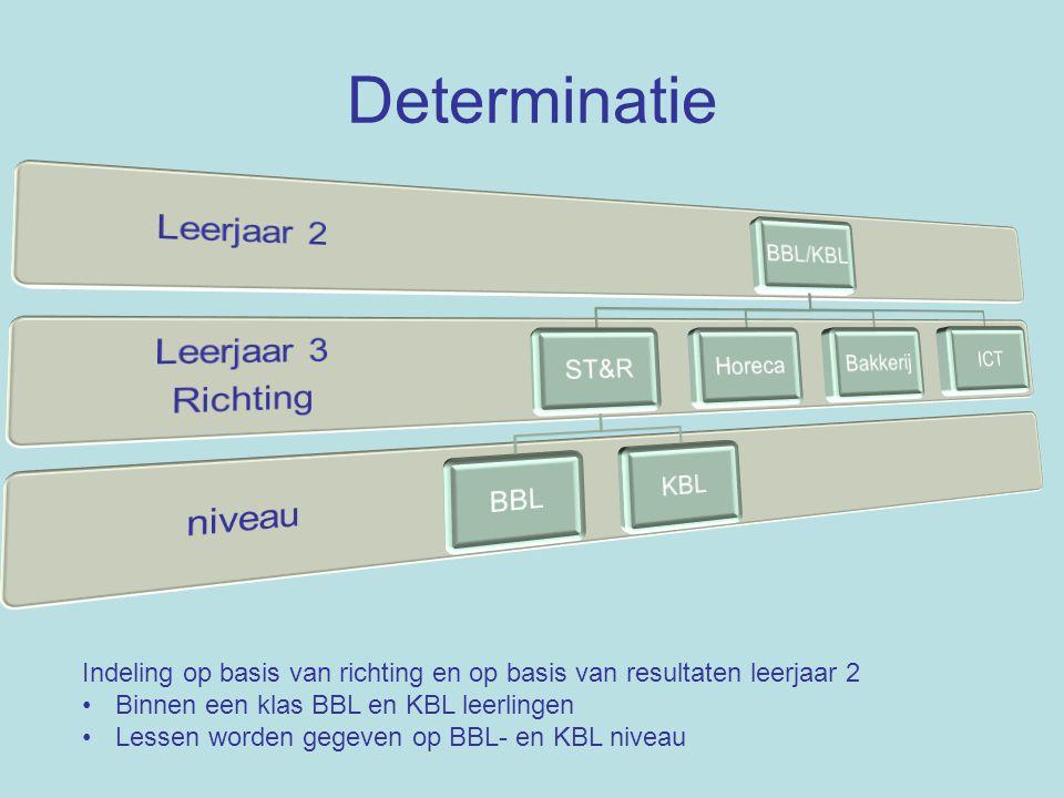 Determinatie Indeling op basis van richting en op basis van resultaten leerjaar 2 Binnen een klas BBL en KBL leerlingen Lessen worden gegeven op BBL-