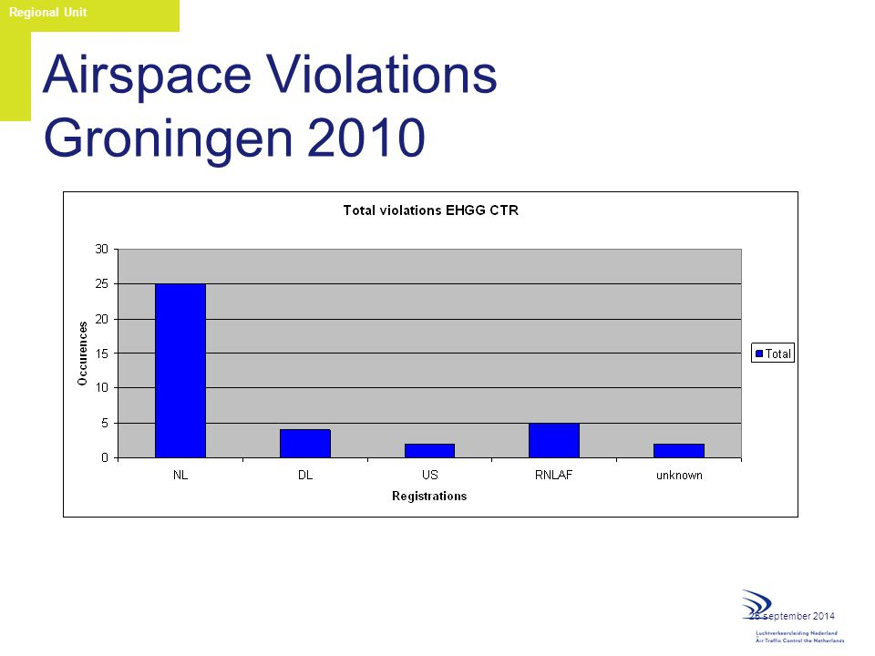 25 september 2014 Regional Unit Airspace Violations Groningen 2010