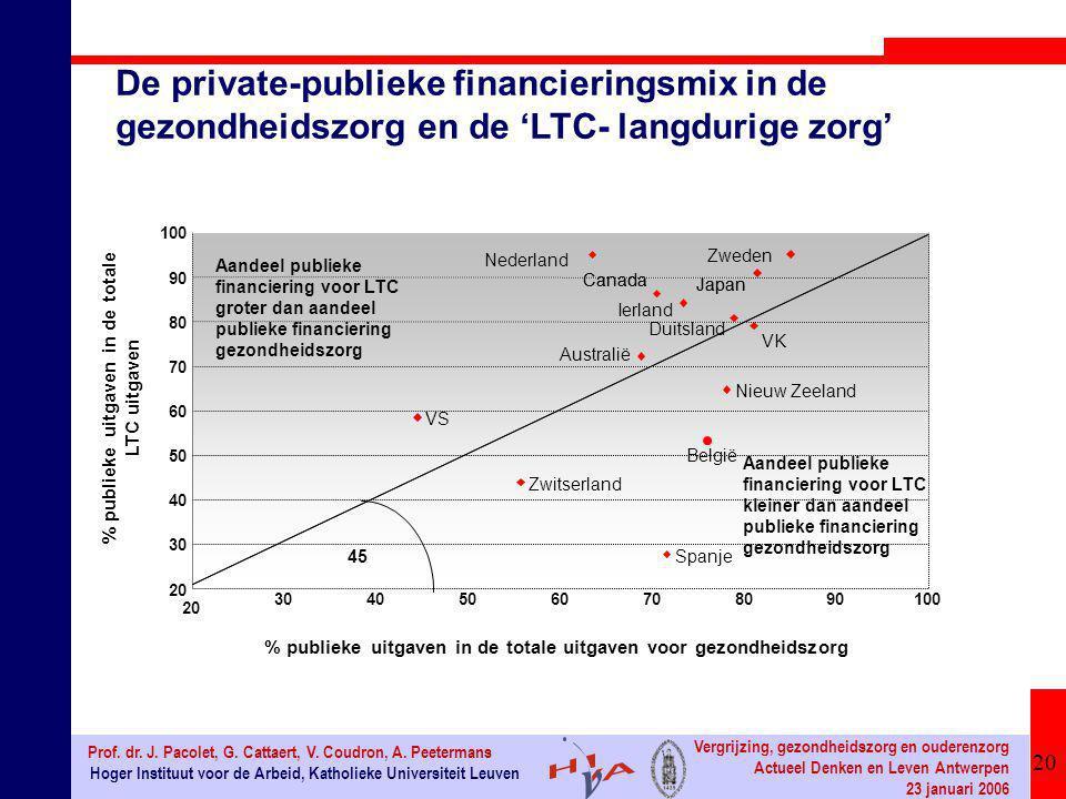 20 Hoger Instituut voor de Arbeid, Katholieke Universiteit Leuven Prof. dr. J. Pacolet, G. Cattaert, V. Coudron, A. Peetermans Vergrijzing, gezondheid