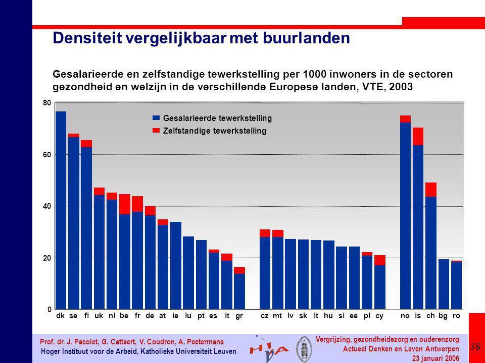 38 Hoger Instituut voor de Arbeid, Katholieke Universiteit Leuven Prof.