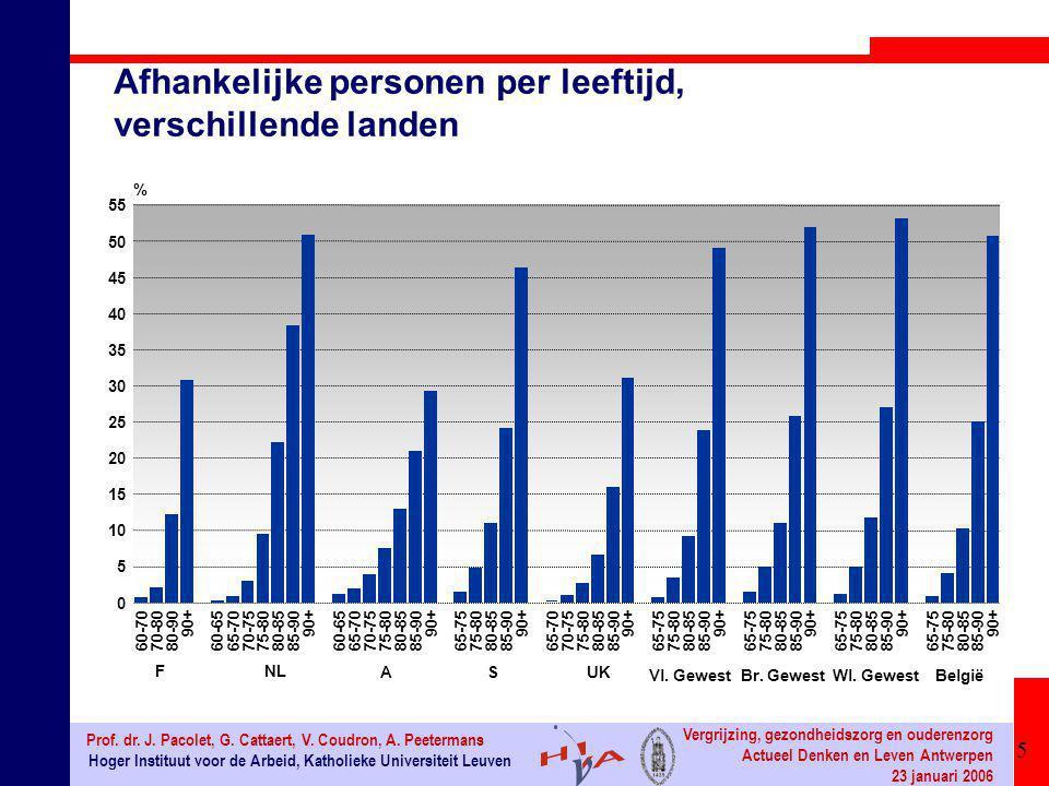6 Hoger Instituut voor de Arbeid, Katholieke Universiteit Leuven Prof.