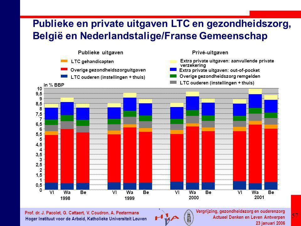 57 Hoger Instituut voor de Arbeid, Katholieke Universiteit Leuven Prof. dr. J. Pacolet, G. Cattaert, V. Coudron, A. Peetermans Vergrijzing, gezondheid