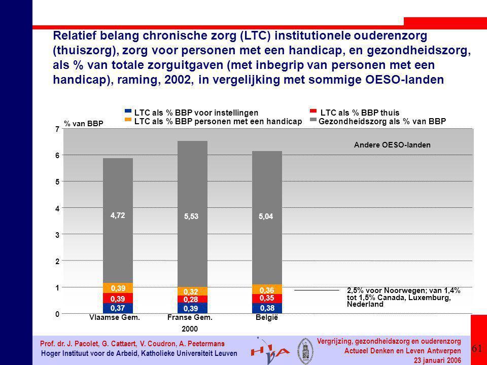 61 Hoger Instituut voor de Arbeid, Katholieke Universiteit Leuven Prof. dr. J. Pacolet, G. Cattaert, V. Coudron, A. Peetermans Vergrijzing, gezondheid