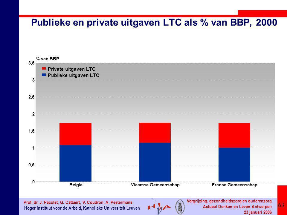 63 Hoger Instituut voor de Arbeid, Katholieke Universiteit Leuven Prof. dr. J. Pacolet, G. Cattaert, V. Coudron, A. Peetermans Vergrijzing, gezondheid