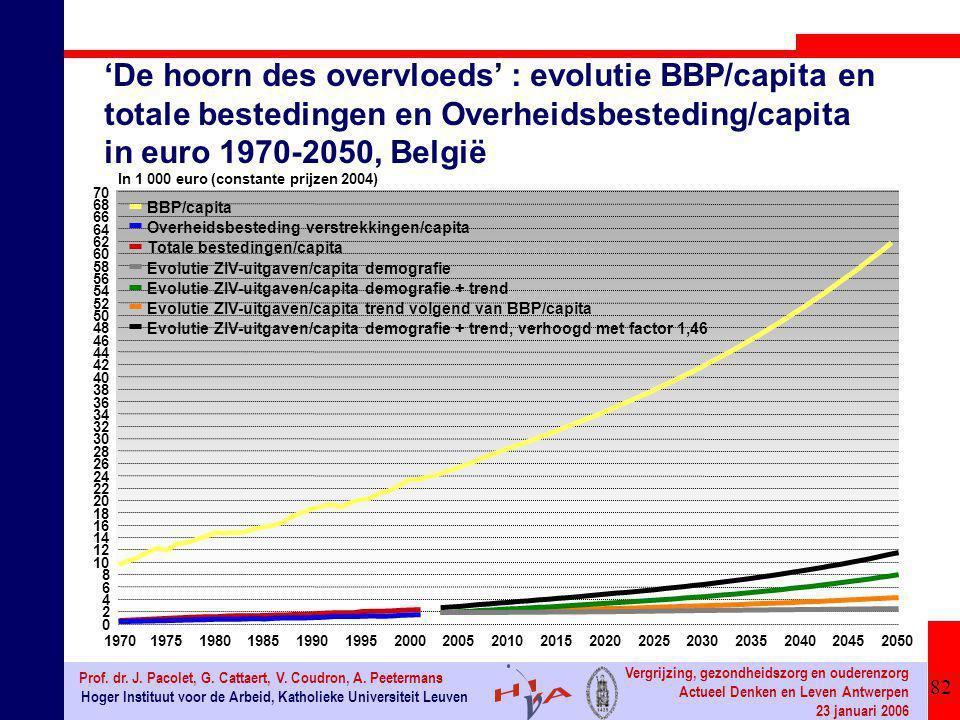 82 Hoger Instituut voor de Arbeid, Katholieke Universiteit Leuven Prof. dr. J. Pacolet, G. Cattaert, V. Coudron, A. Peetermans Vergrijzing, gezondheid
