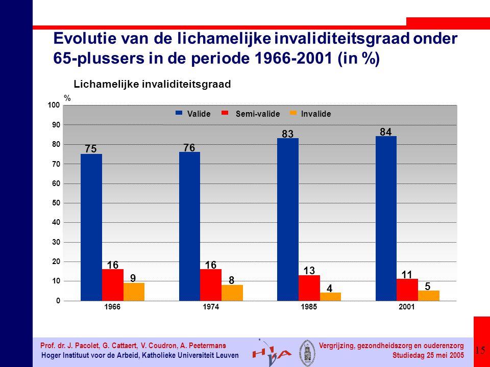 15 Hoger Instituut voor de Arbeid, Katholieke Universiteit Leuven Prof.