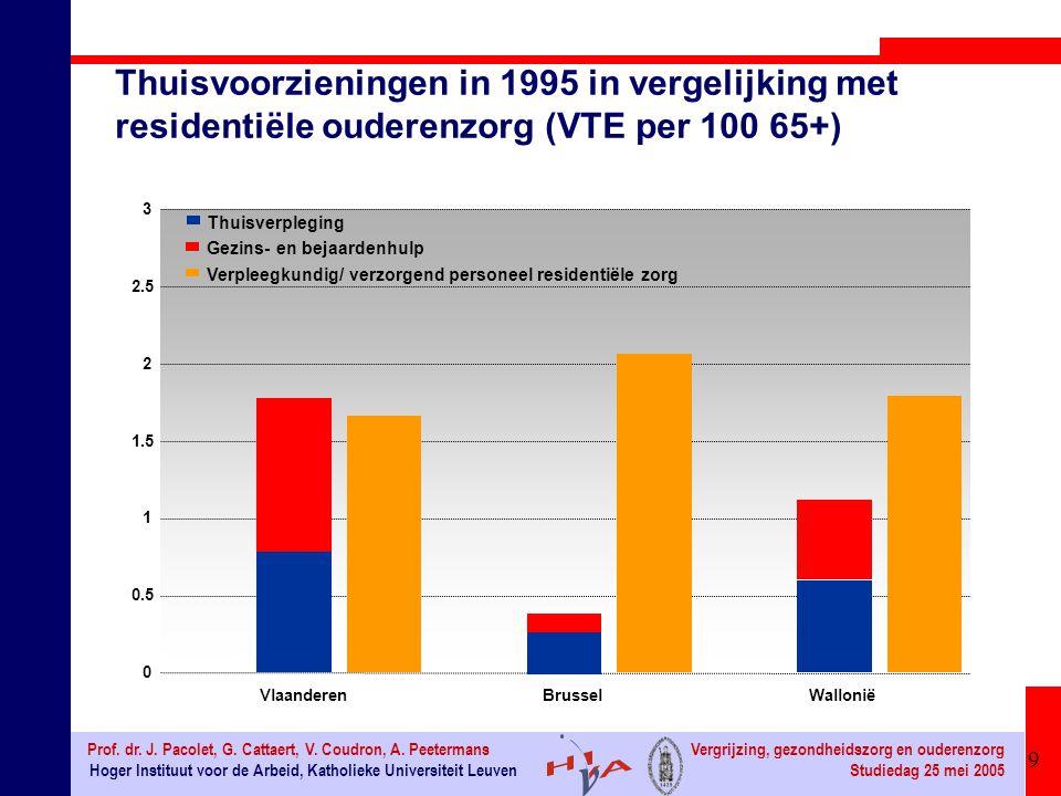 9 Hoger Instituut voor de Arbeid, Katholieke Universiteit Leuven Prof.