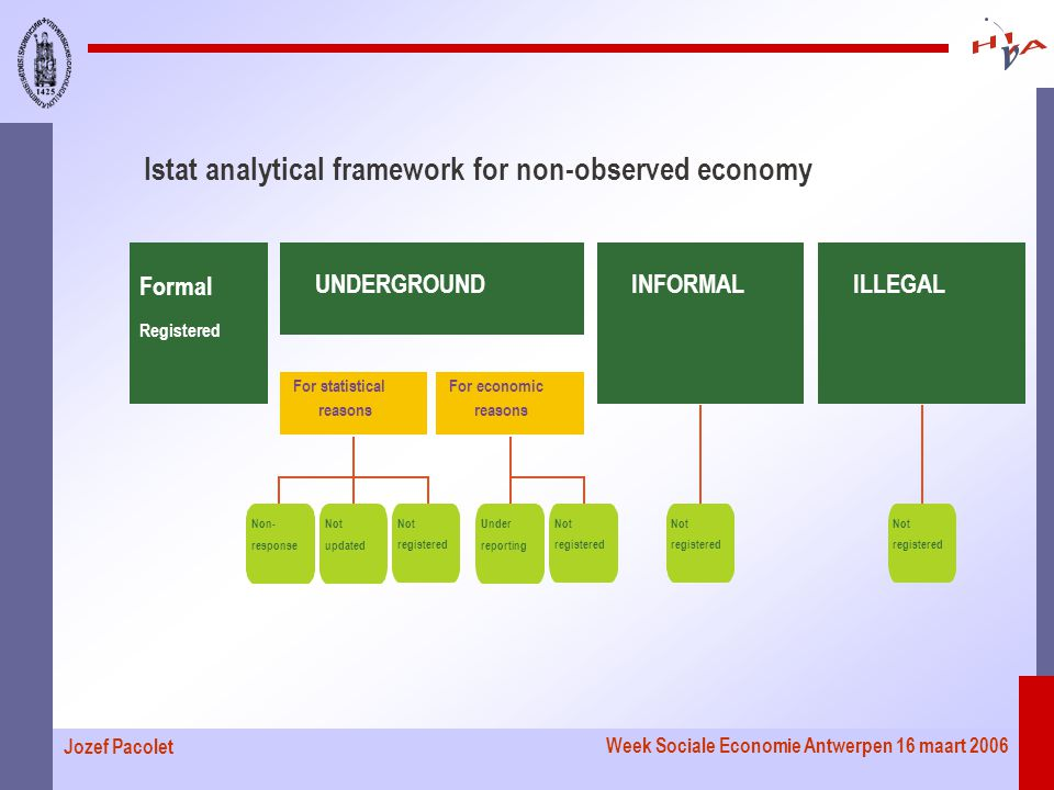 Week Sociale Economie Antwerpen 16 maart 2006 Jozef Pacolet Istat analytical framework for non-observed economy UNDERGROUND For economic reasons INFORMAL Formal Registered ILLEGAL For statistical reasons Non- response Not updated Not registered Under reporting Not registered Not registered Not registered