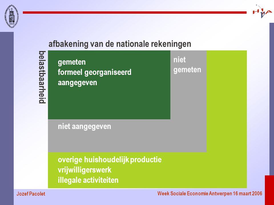 Week Sociale Economie Antwerpen 16 maart 2006 Jozef Pacolet gemeten formeel georganiseerd aangegeven niet aangegeven overige huishoudelijk productie vrijwilligerswerk illegale activiteiten afbakening van de nationale rekeningen niet gemeten belastbaarheid