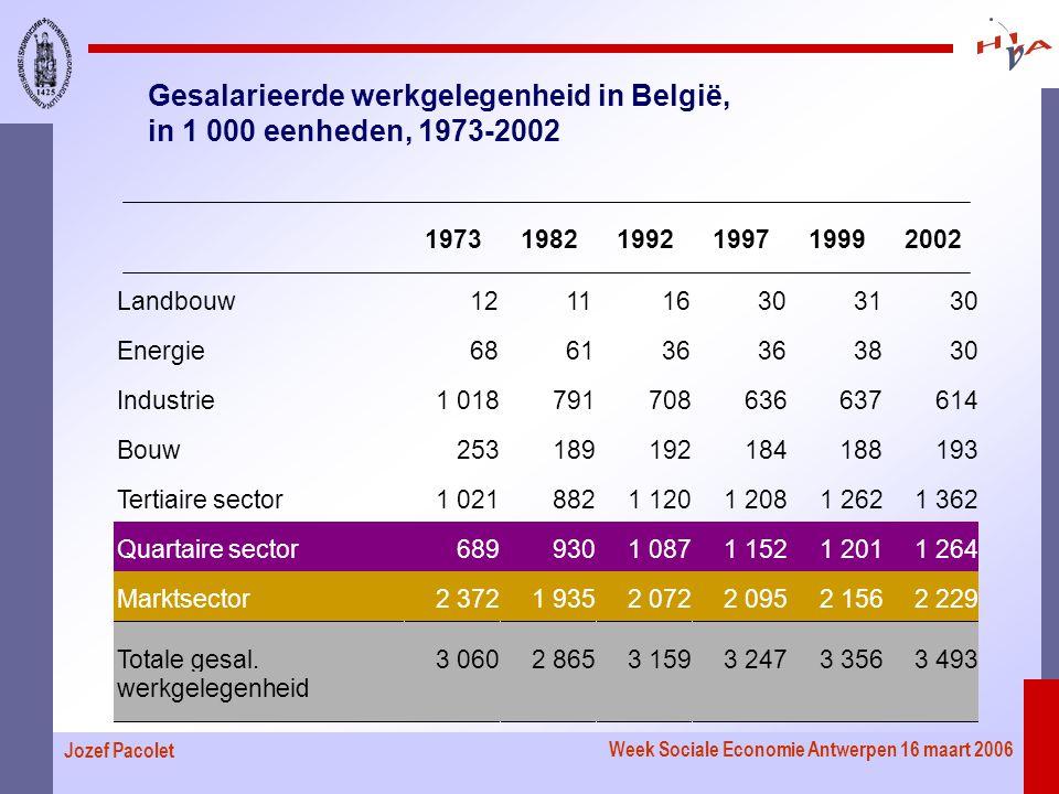 Week Sociale Economie Antwerpen 16 maart 2006 Jozef Pacolet Gesalarieerde werkgelegenheid in België, in 1 000 eenheden, 1973-2002 197319821992199719992002 Landbouw121116303130 Energie686136 3830 Industrie1 018791708636637614 Bouw253189192184188193 Tertiaire sector1 0218821 1201 2081 2621 362 Quartaire sector6899301 0871 1521 2011 264 Marktsector2 3721 9352 0722 0952 1562 229 Totale gesal.