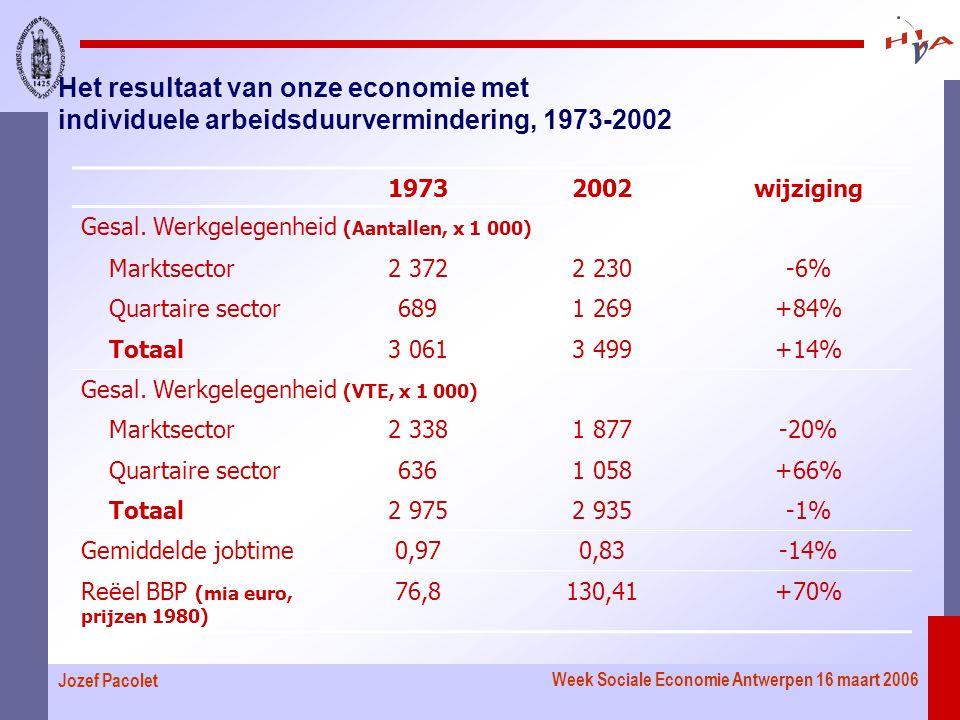 Week Sociale Economie Antwerpen 16 maart 2006 Jozef Pacolet Het resultaat van onze economie met individuele arbeidsduurvermindering, 1973-2002 19732002wijziging Gesal.