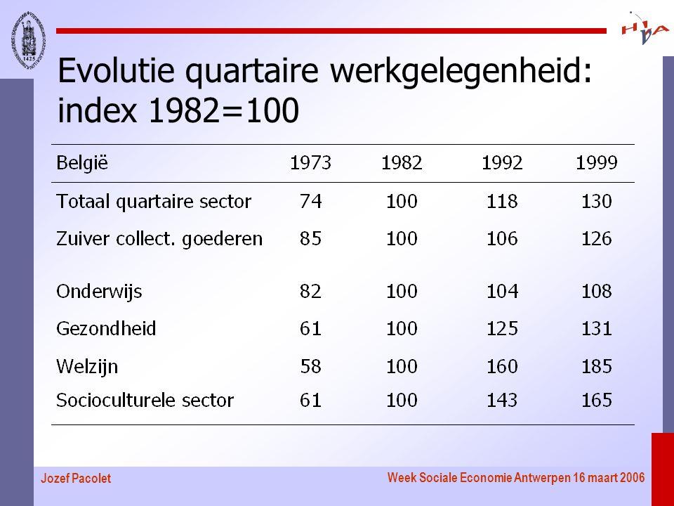 Week Sociale Economie Antwerpen 16 maart 2006 Jozef Pacolet Evolutie quartaire werkgelegenheid: index 1982=100