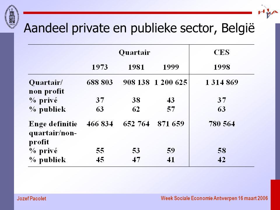 Week Sociale Economie Antwerpen 16 maart 2006 Jozef Pacolet Aandeel private en publieke sector, België