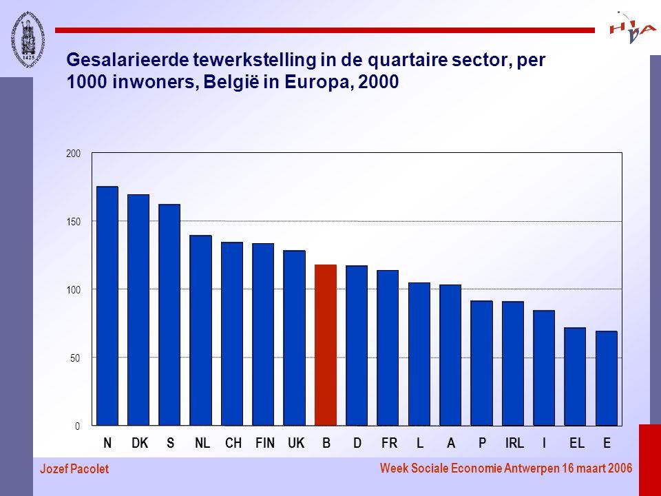 Week Sociale Economie Antwerpen 16 maart 2006 Jozef Pacolet Gesalarieerde tewerkstelling in de quartaire sector, per 1000 inwoners, België in Europa, 2000 NDKSNLCHFINUKBDFRLAPIRLIELE 0 50 100 150 200