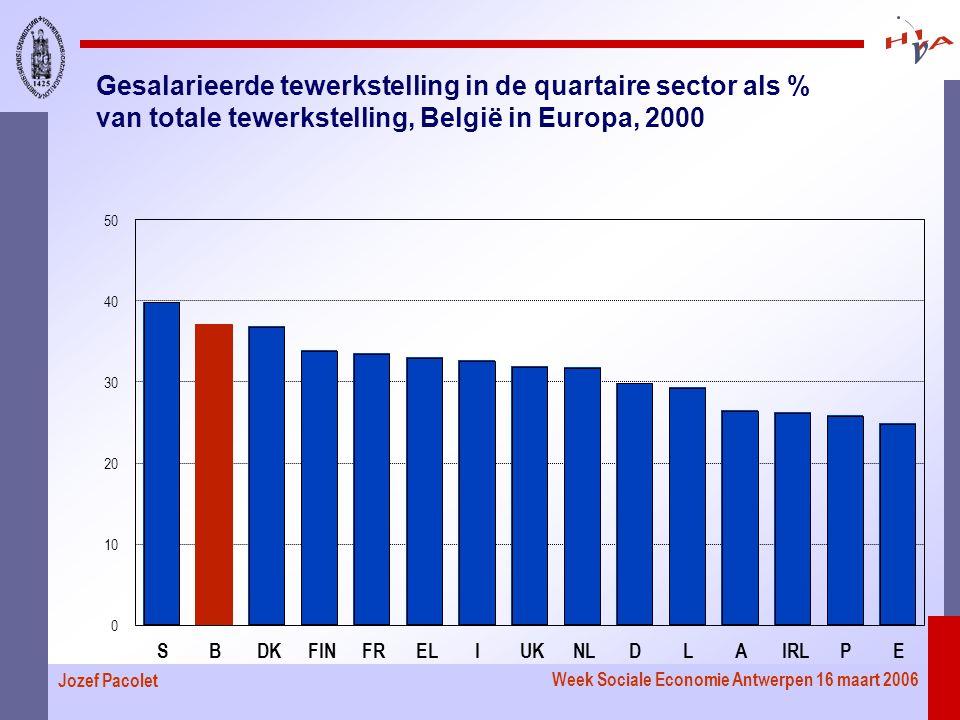 Week Sociale Economie Antwerpen 16 maart 2006 Jozef Pacolet Gesalarieerde tewerkstelling in de quartaire sector als % van totale tewerkstelling, België in Europa, 2000 SBDKFINFRELIUKNLDLAIRLPE 0 10 20 30 40 50