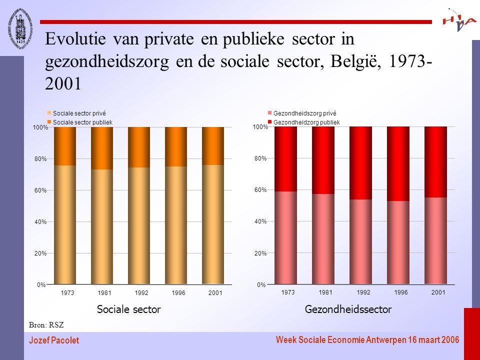 Week Sociale Economie Antwerpen 16 maart 2006 Jozef Pacolet Evolutie van private en publieke sector in gezondheidszorg en de sociale sector, België, 1973- 2001 Bron: RSZ 19731981199219962001 0% 20% 40% 60% 80% 100% Sociale sector privé Sociale sector publiek 19731981199219962001 0% 20% 40% 60% 80% 100% Gezondheidszorg privé Gezondheidzorg publiek Sociale sectorGezondheidssector
