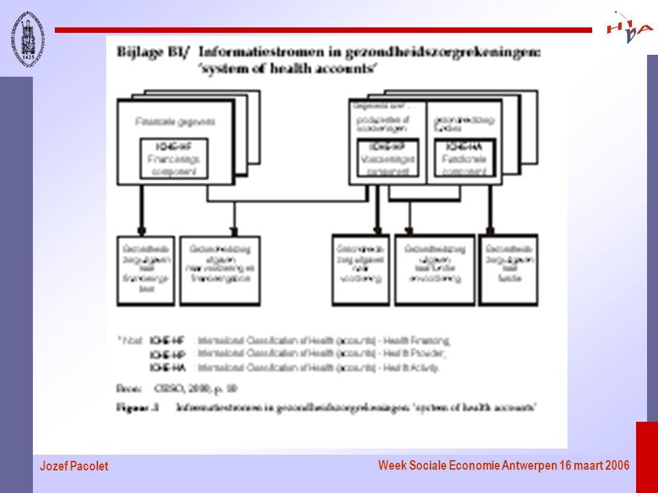 Week Sociale Economie Antwerpen 16 maart 2006 Jozef Pacolet
