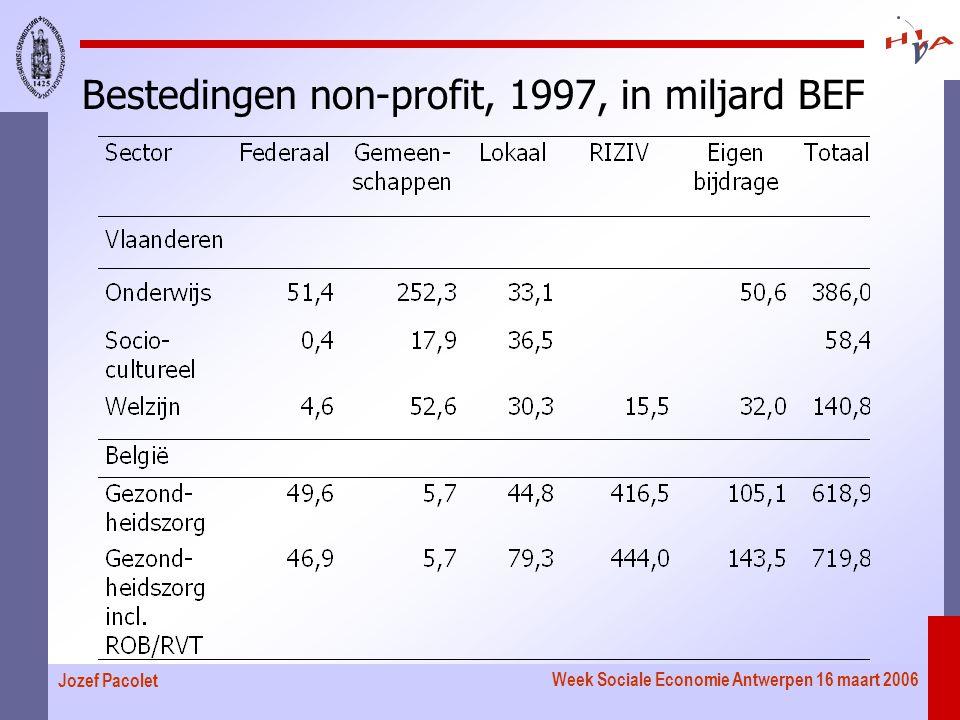 Week Sociale Economie Antwerpen 16 maart 2006 Jozef Pacolet Bestedingen non-profit, 1997, in miljard BEF
