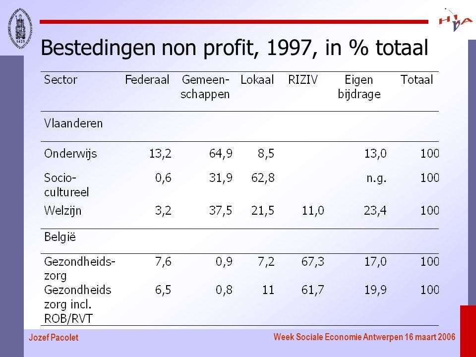 Week Sociale Economie Antwerpen 16 maart 2006 Jozef Pacolet Bestedingen non profit, 1997, in % totaal