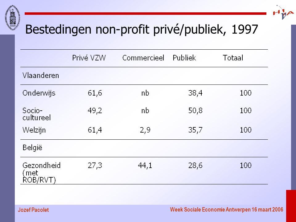 Week Sociale Economie Antwerpen 16 maart 2006 Jozef Pacolet Bestedingen non-profit privé/publiek, 1997