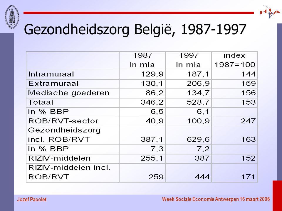 Week Sociale Economie Antwerpen 16 maart 2006 Jozef Pacolet Gezondheidszorg België, 1987-1997