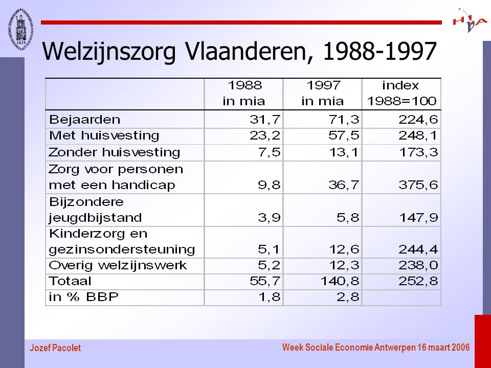 Week Sociale Economie Antwerpen 16 maart 2006 Jozef Pacolet Welzijnszorg Vlaanderen, 1988-1997