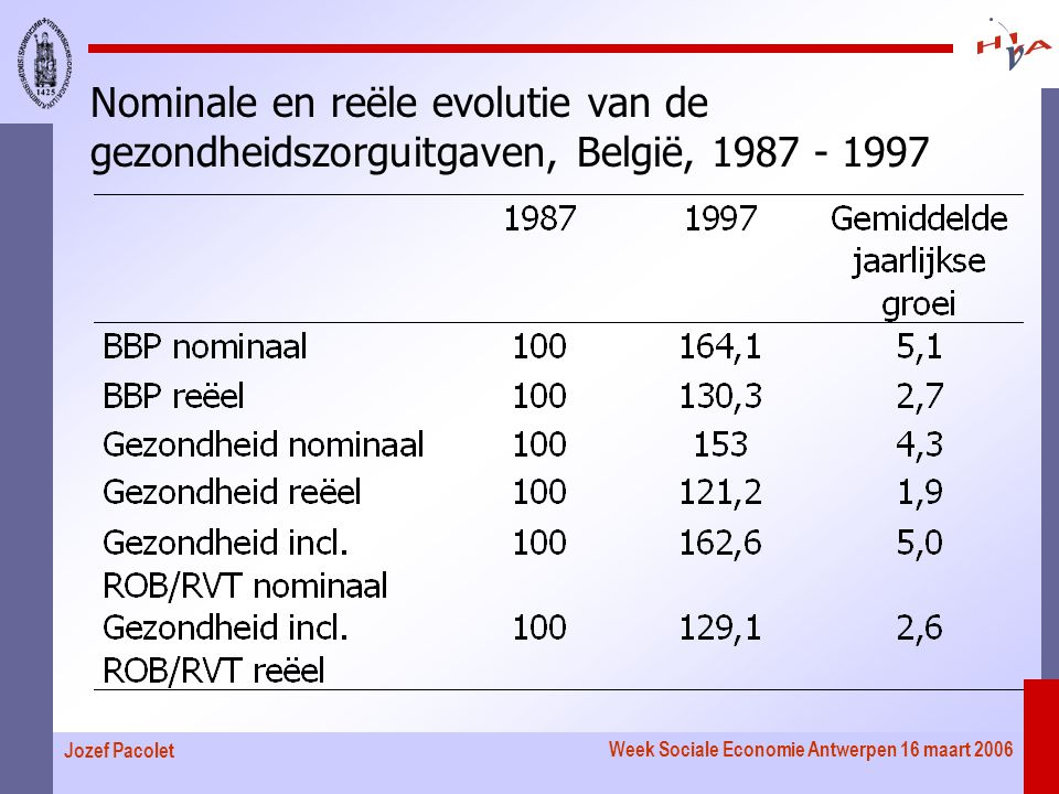Week Sociale Economie Antwerpen 16 maart 2006 Jozef Pacolet Nominale en reële evolutie van de gezondheidszorguitgaven, België, 1987 - 1997