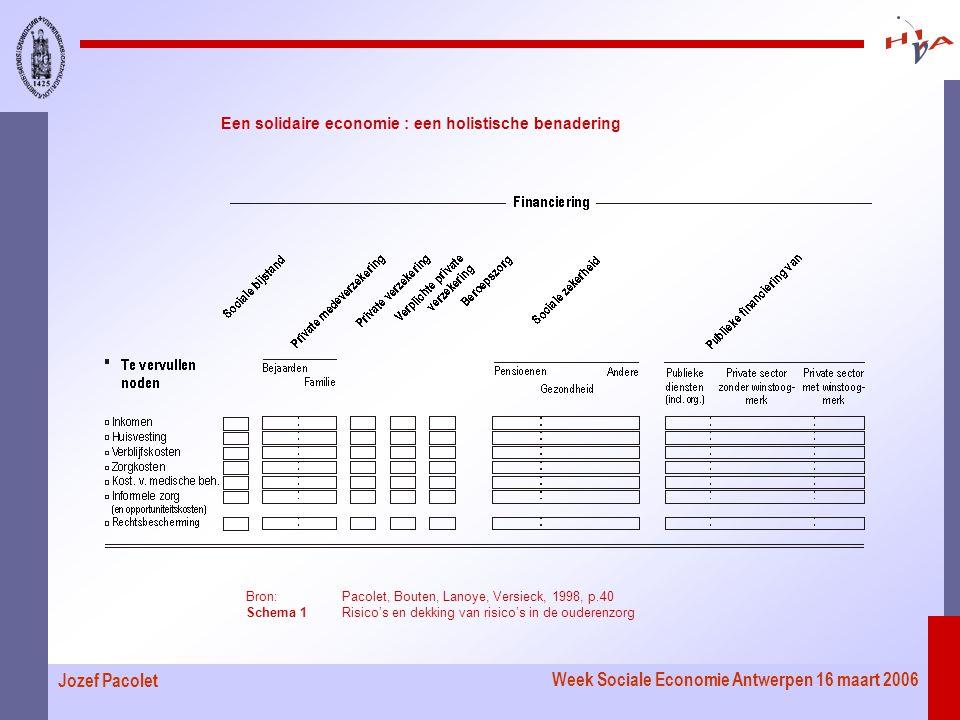 Week Sociale Economie Antwerpen 16 maart 2006 Jozef Pacolet Een solidaire economie : een holistische benadering Bron:Pacolet, Bouten, Lanoye, Versieck, 1998, p.40 Schema 1Risico's en dekking van risico's in de ouderenzorg