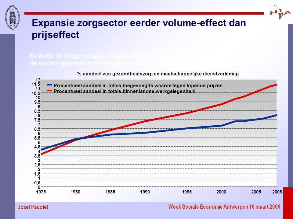 Week Sociale Economie Antwerpen 16 maart 2006 Jozef Pacolet Evolutie in toegevoegde waarde, werkgelegenheid en arbeidsproductiviteit van de sector gezondheidszorg en maatschappelijke dienstverlening, 1975-2008 Expansie zorgsector eerder volume-effect dan prijseffect 19751980198519901995200020052008 0 0,5 1 1,5 2 2,5 3 3,5 4 4,5 5 5,5 6 6,5 7 7,5 8 8,5 9 9,5 10 10,5 11 11,5 12 % aandeel van gezondheidszorg en maatschappelijke dienstverlening Procentueel aandeel in totale toegevoegde waarde tegen lopende prijzen Procentueel aandeel in totale binnenlandse werkgelegenheid