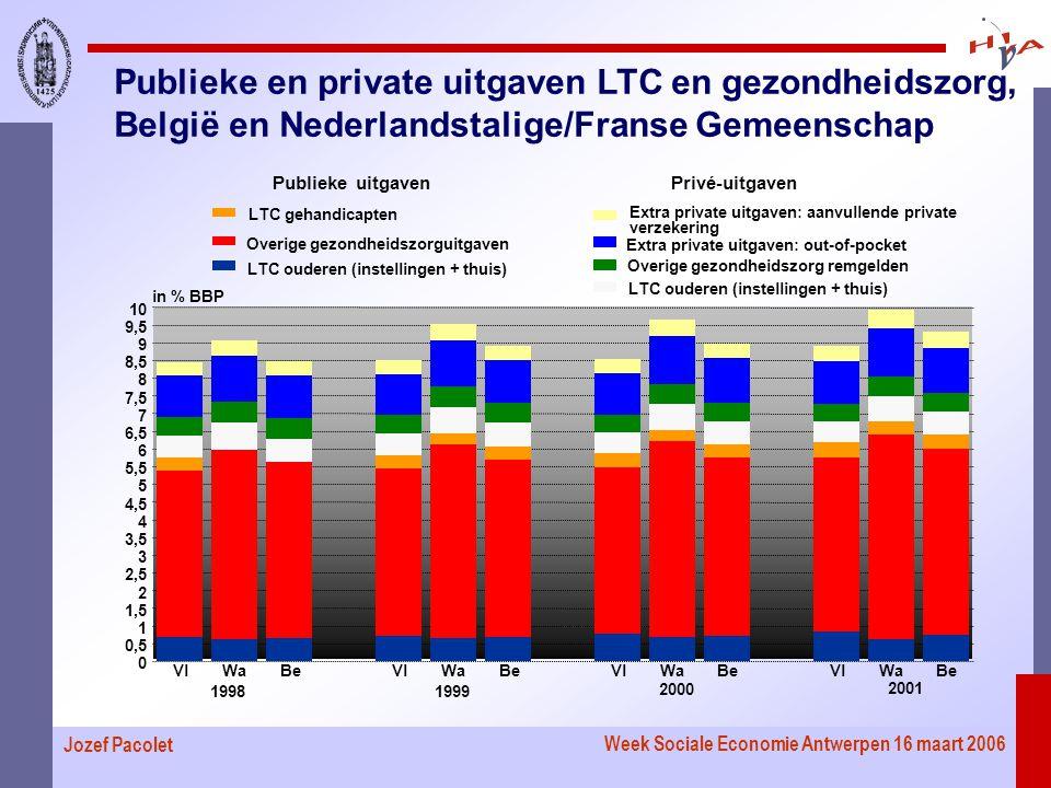 Week Sociale Economie Antwerpen 16 maart 2006 Jozef Pacolet Publieke en private uitgaven LTC en gezondheidszorg, België en Nederlandstalige/Franse Gemeenschap VlWaBeVlWaBeVlWaBeVlWaBe 0 0,5 1 1,5 2 2,5 3 3,5 4 4,5 5 5,5 6 6,5 7 7,5 8 8,5 9 9,5 10 in % BBP 19981999 2000 2001 Publieke uitgaven LTC ouderen (instellingen + thuis) Overige gezondheidszorguitgaven LTC gehandicapten Privé-uitgaven LTC ouderen (instellingen + thuis) Overige gezondheidszorg remgelden Extra private uitgaven: out-of-pocket Extra private uitgaven: aanvullende private verzekering