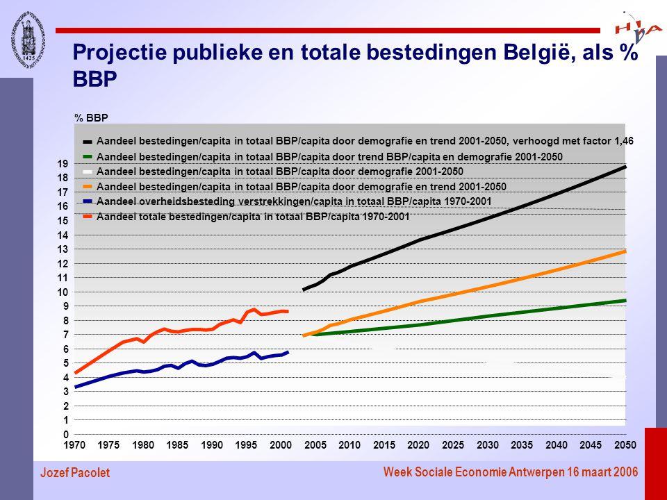 Week Sociale Economie Antwerpen 16 maart 2006 Jozef Pacolet Projectie publieke en totale bestedingen België, als % BBP 19701975198019851990199520002005201020152020202520302035204020452050 0 1 2 3 4 5 6 7 8 9 10 11 12 13 14 15 16 17 18 19 % BBP Aandeel totale bestedingen/capita in totaal BBP/capita 1970-2001 Aandeel overheidsbesteding verstrekkingen/capita in totaal BBP/capita 1970-2001 Aandeel bestedingen/capita in totaal BBP/capita door demografie en trend 2001-2050 Aandeel bestedingen/capita in totaal BBP/capita door demografie 2001-2050 Aandeel bestedingen/capita in totaal BBP/capita door trend BBP/capita en demografie 2001-2050 Aandeel bestedingen/capita in totaal BBP/capita door demografie en trend 2001-2050, verhoogd met factor 1,46