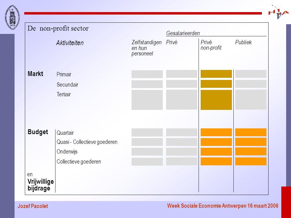 Week Sociale Economie Antwerpen 16 maart 2006 Jozef Pacolet Markt Primair Aktiviteiten PubliekPrivé Gesalarieerden Privé non-profit Zelfstandigen en hun personeel Secundair Tertiair Quartair Quasi - Collectieve goederen Onderwijs Collectieve goederen en Budget Vrijwillige bijdrage De non-profit sector