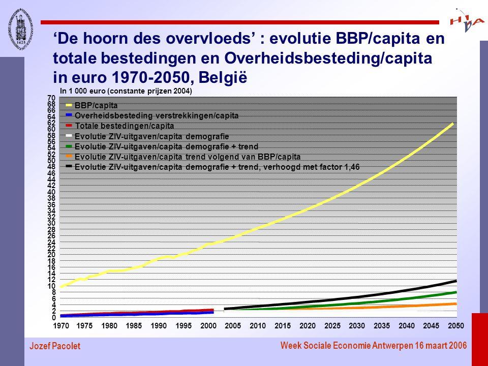 Week Sociale Economie Antwerpen 16 maart 2006 Jozef Pacolet 'De hoorn des overvloeds' : evolutie BBP/capita en totale bestedingen en Overheidsbesteding/capita in euro 1970-2050, België 19701975198019851990199520002005201020152020202520302035204020452050 0 2 4 6 8 10 12 14 16 18 20 22 24 26 28 30 32 34 36 38 40 42 44 46 48 50 52 54 56 58 60 62 64 66 68 70 In 1 000 euro (constante prijzen 2004) BBP/capita Overheidsbesteding verstrekkingen/capita Totale bestedingen/capita Evolutie ZIV-uitgaven/capita demografie Evolutie ZIV-uitgaven/capita demografie + trend Evolutie ZIV-uitgaven/capita trend volgend van BBP/capita Evolutie ZIV-uitgaven/capita demografie + trend, verhoogd met factor 1,46